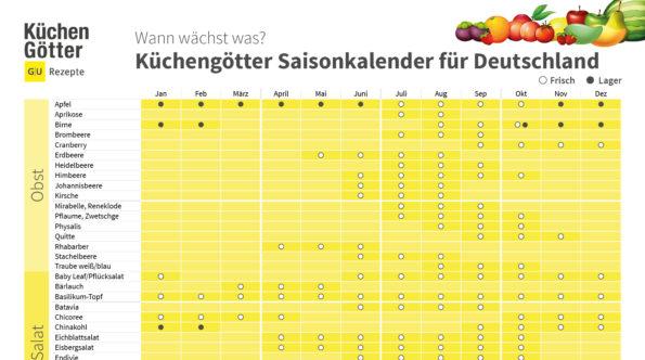 Saisonkalender Deutschland Teil 1