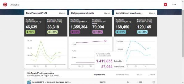 Pinterest Analytics vom 3.12.18