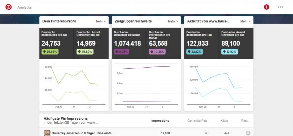 Pinterest Analytics Haus und Beet Screenshot 051118
