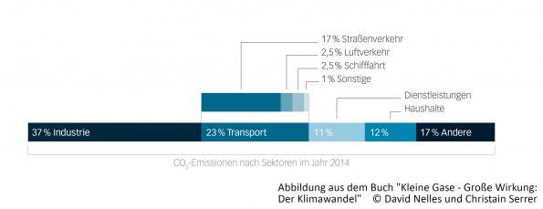 Emissionen Prozentual der industriellen Bereiche