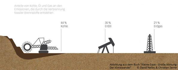 Emissionen durch Kohle, Öl und Gas