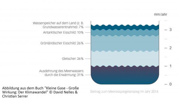 Wasserspiegel durch Klimawandel